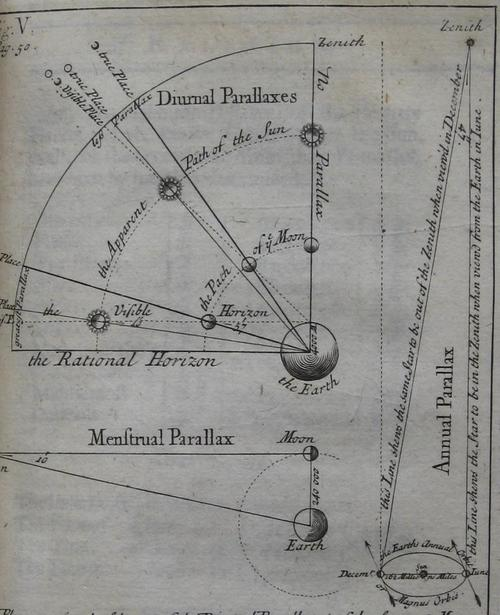 Newton and Theologians4